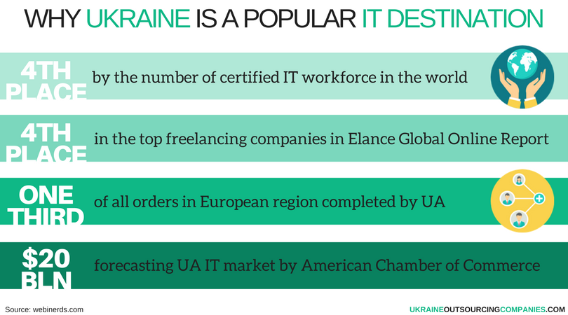 why choose it outsourcing company ukraine