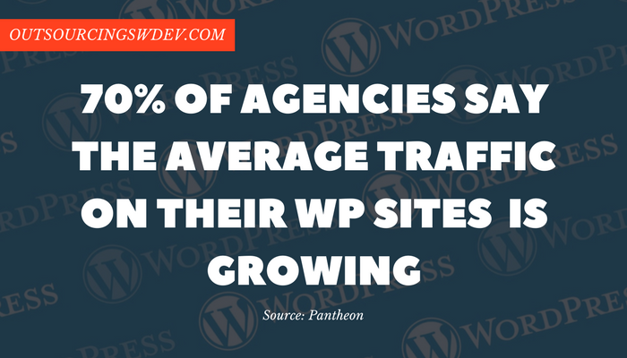 wordpress software statistics