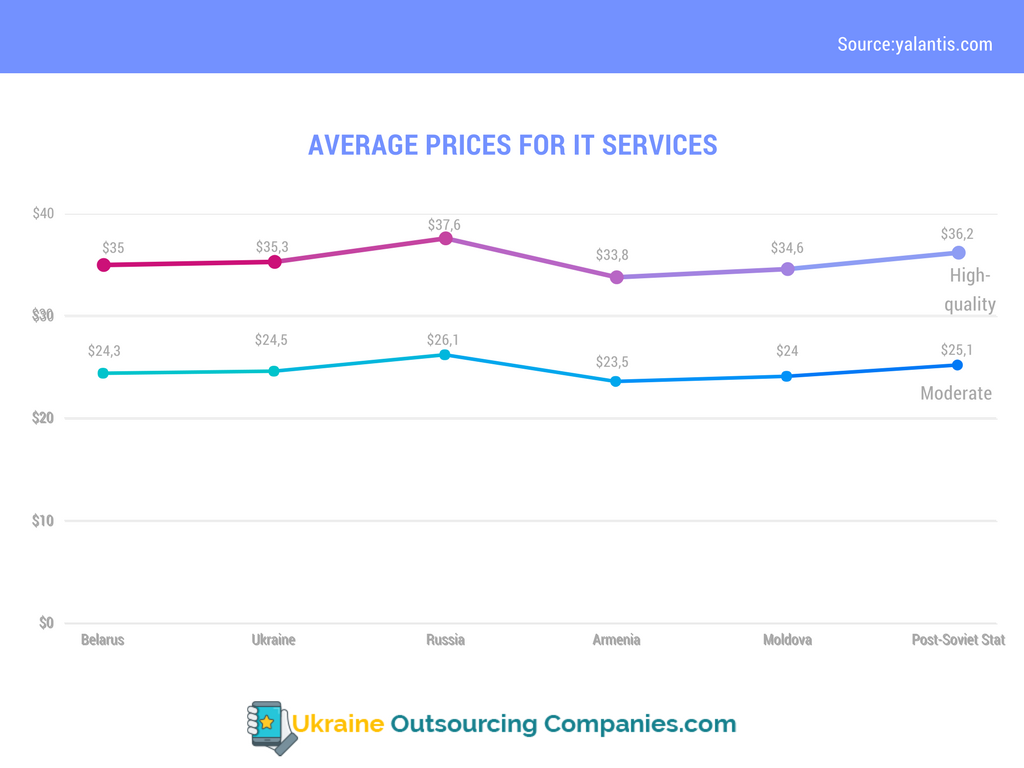 average prices for it services