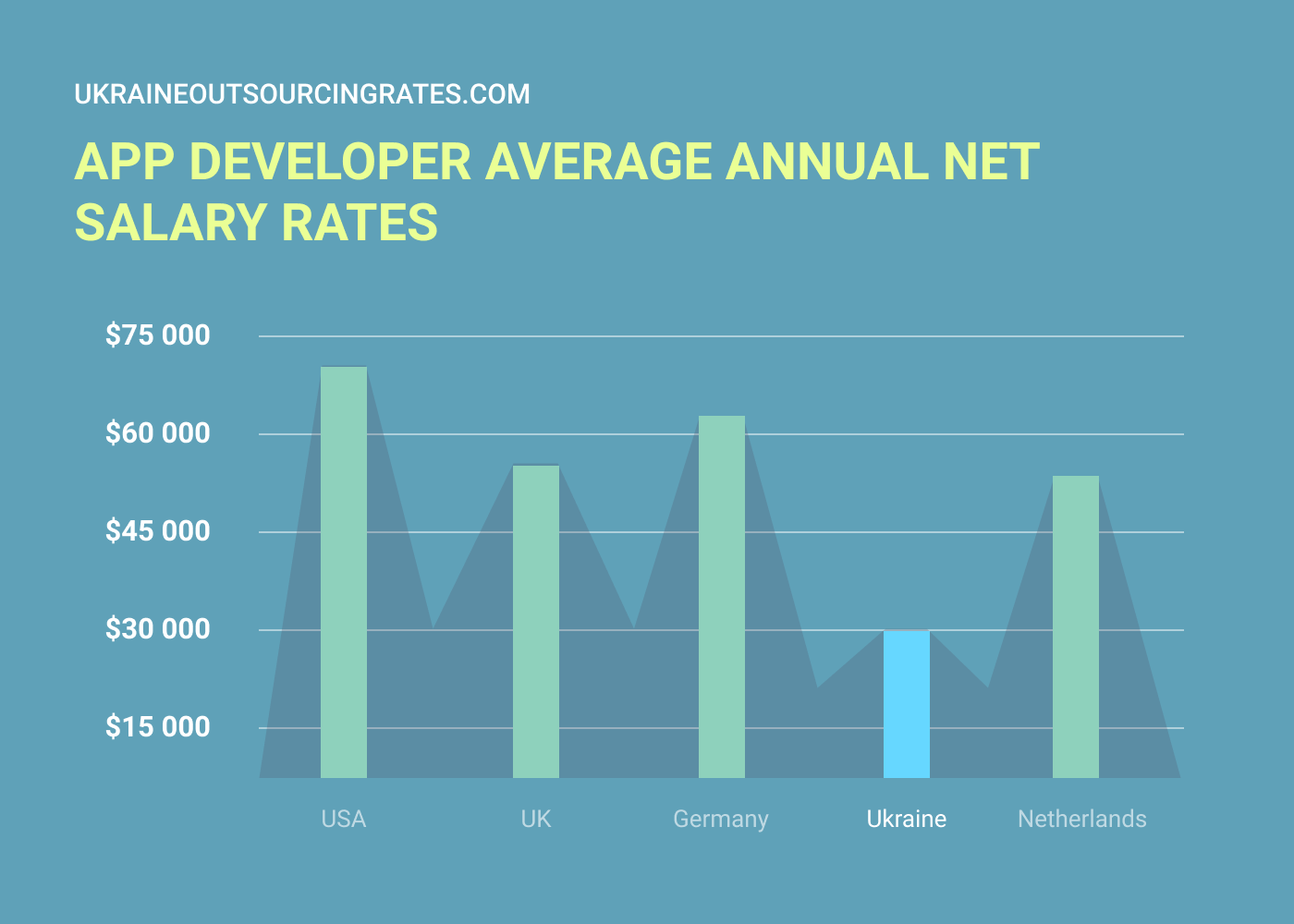 app developer salary rates worldwide