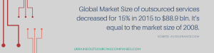 market size of outsourced services
