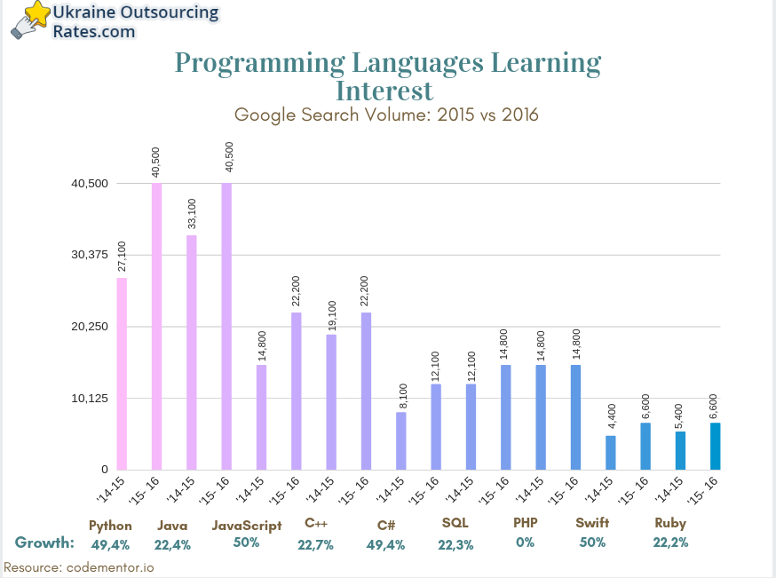 programming languages learning search interest in ukraine