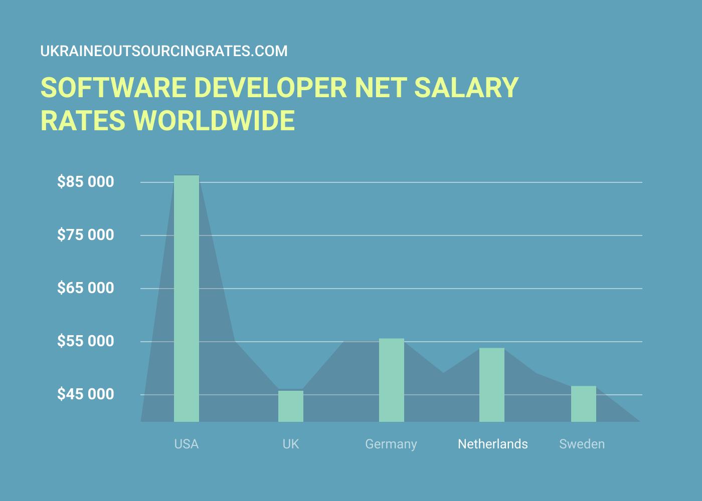 software developer rates worldwide