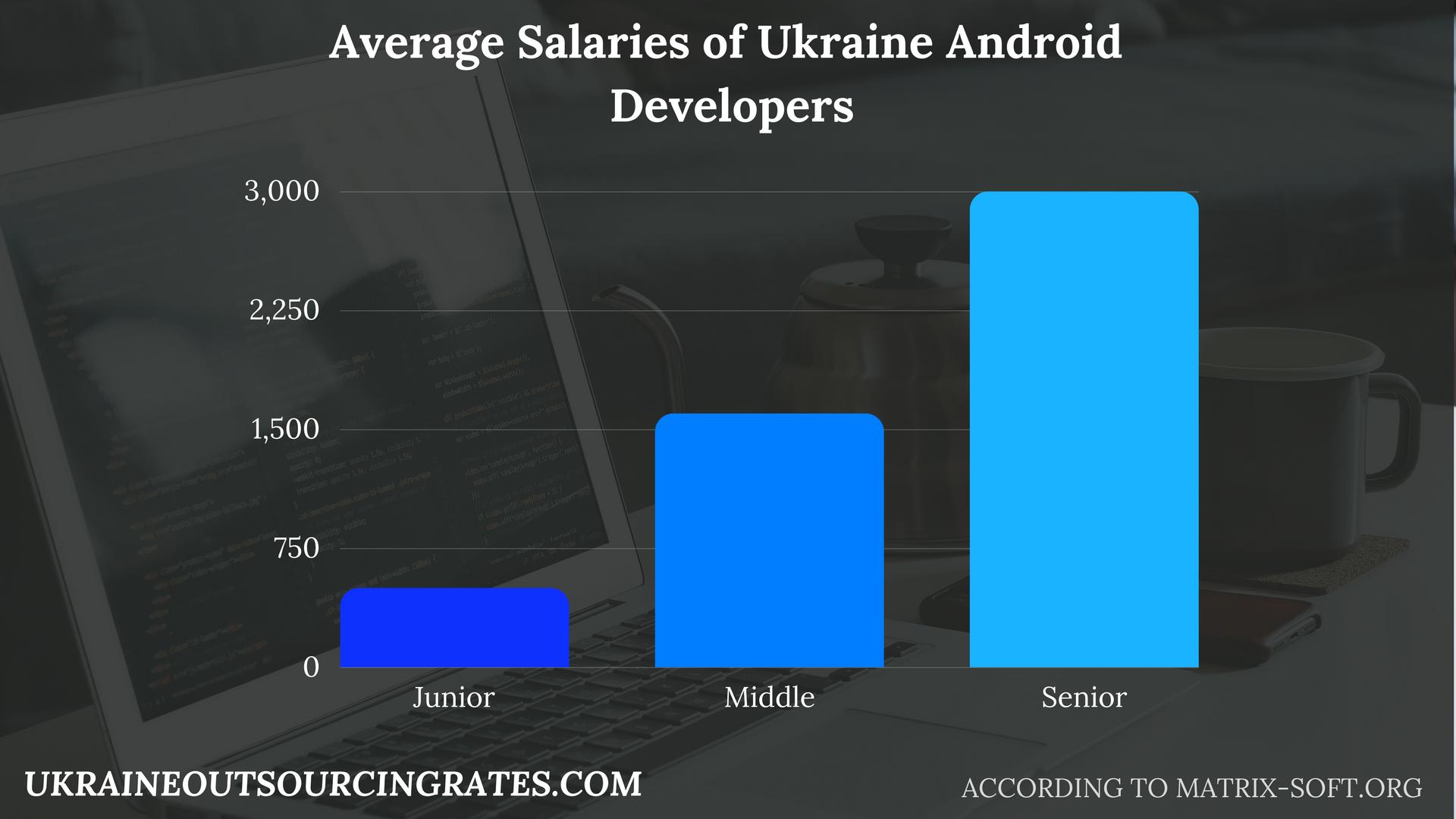 app development ukraine salaries