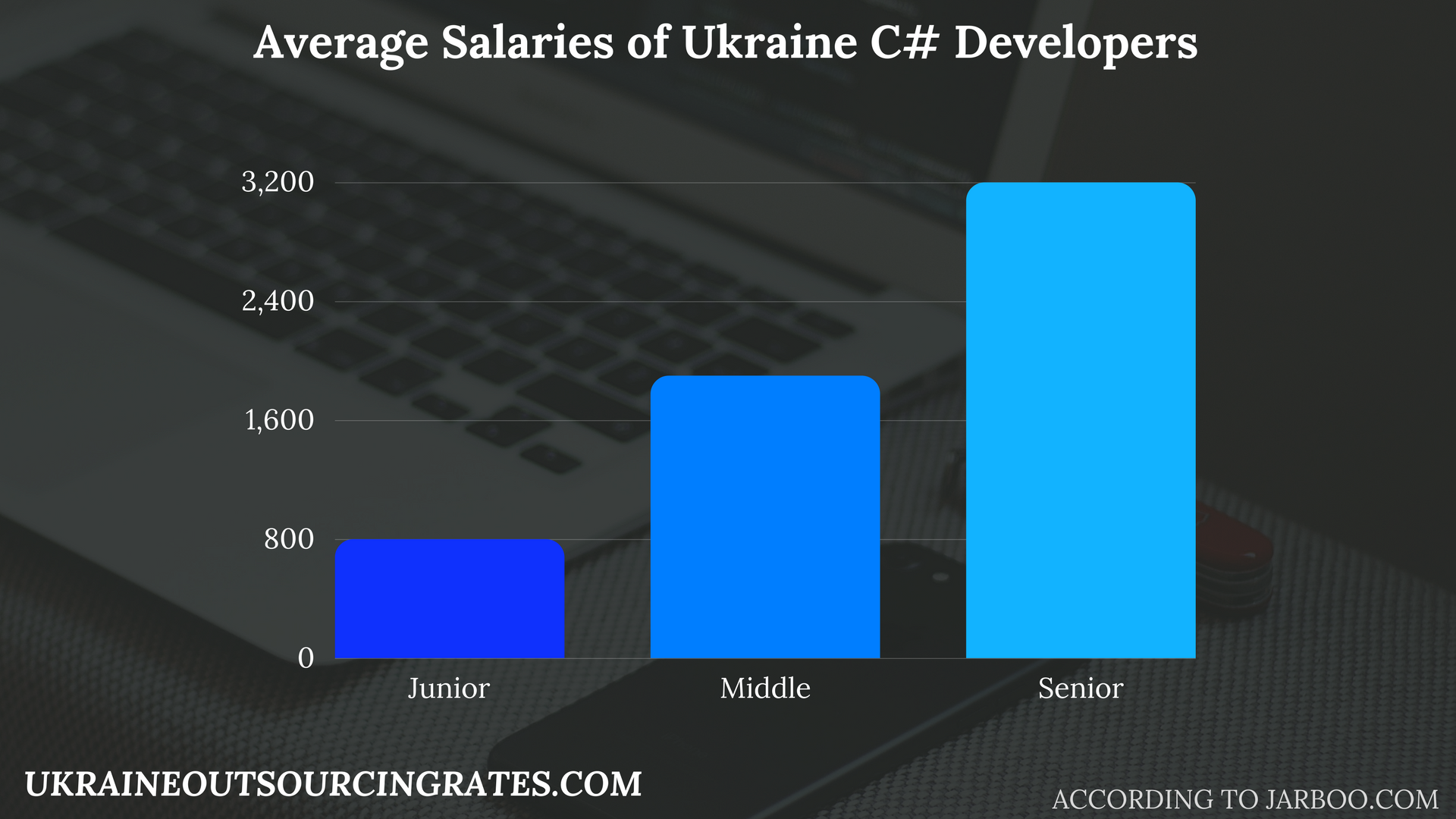 c# development salaries