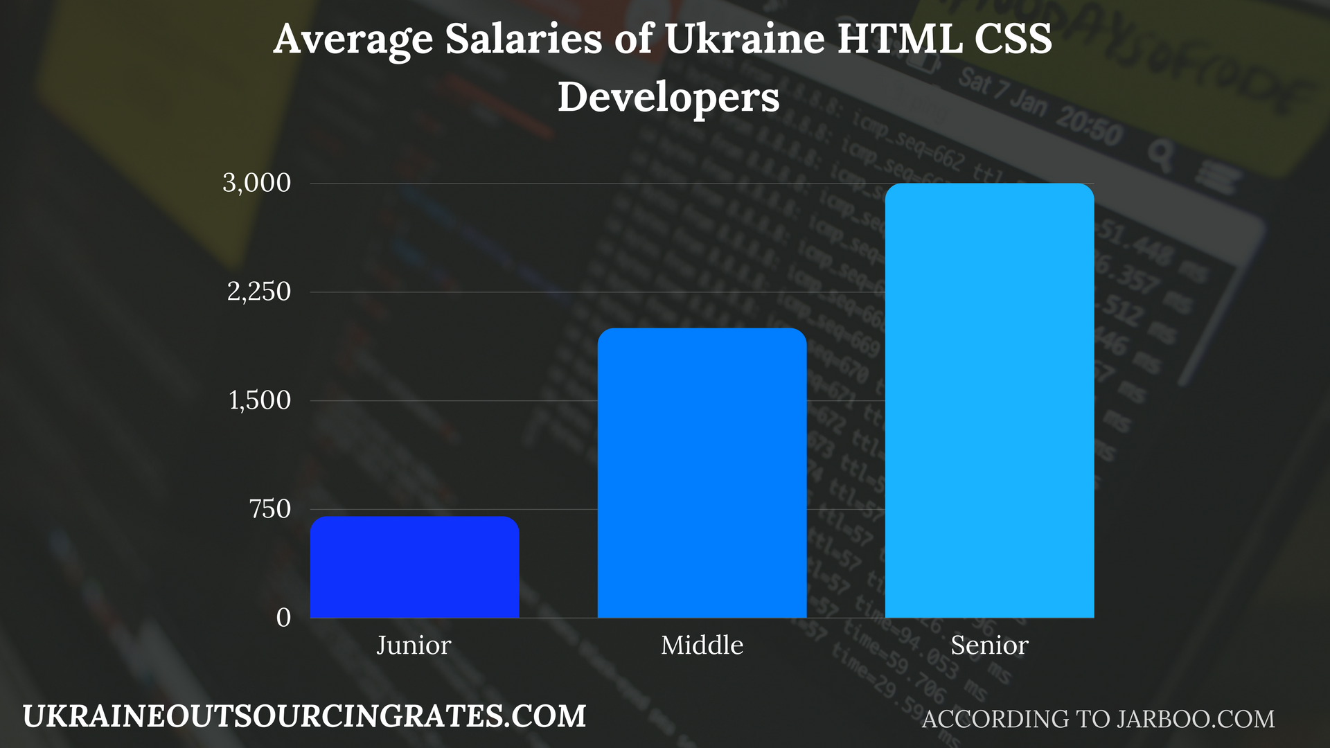 html and css codes for websites salaries