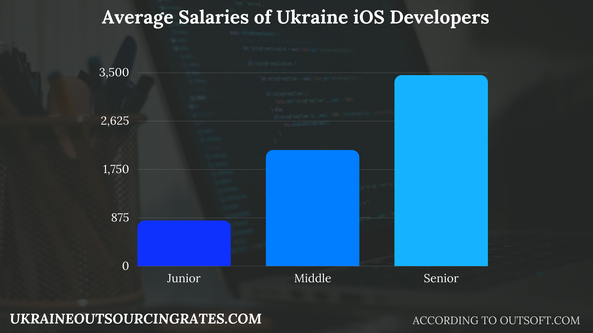 ios development ukraine salaries