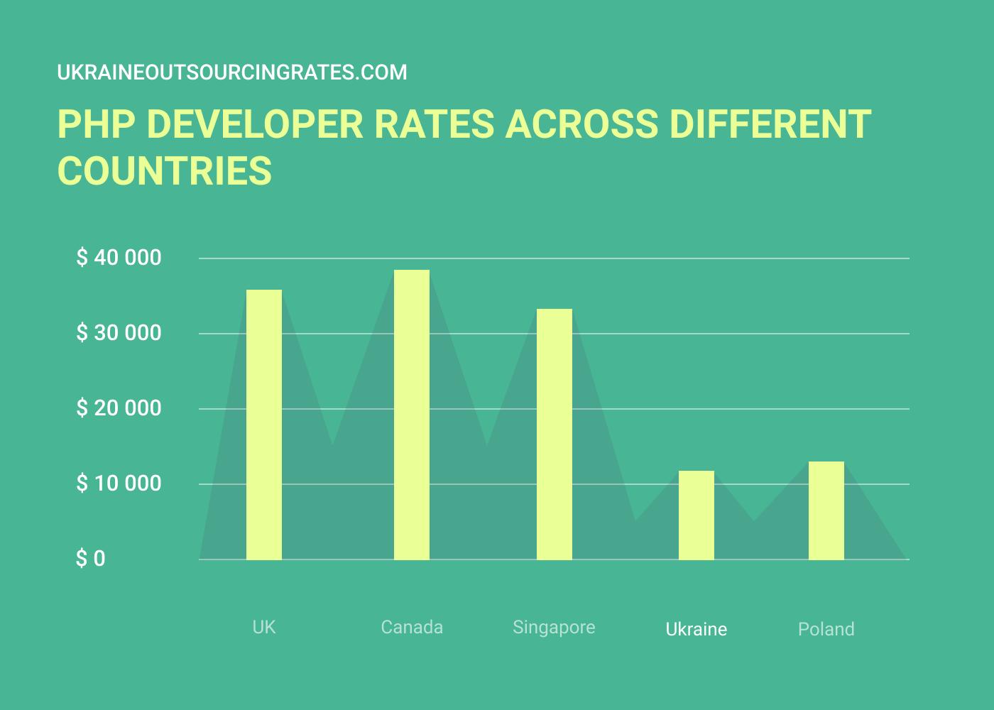 php developer rates worldwide