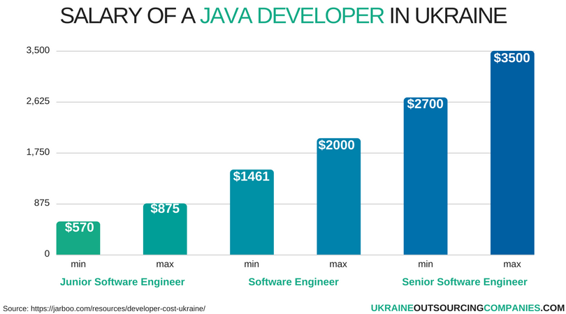 salary of a java developer in ukraine