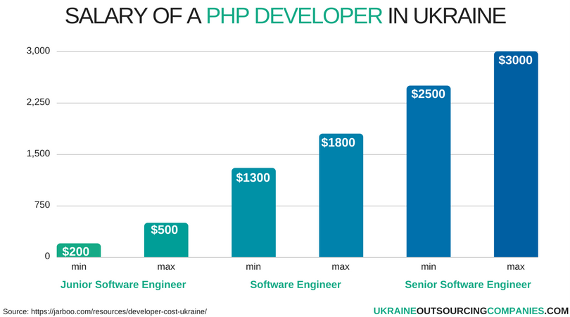 salary of a php developer in ukraine