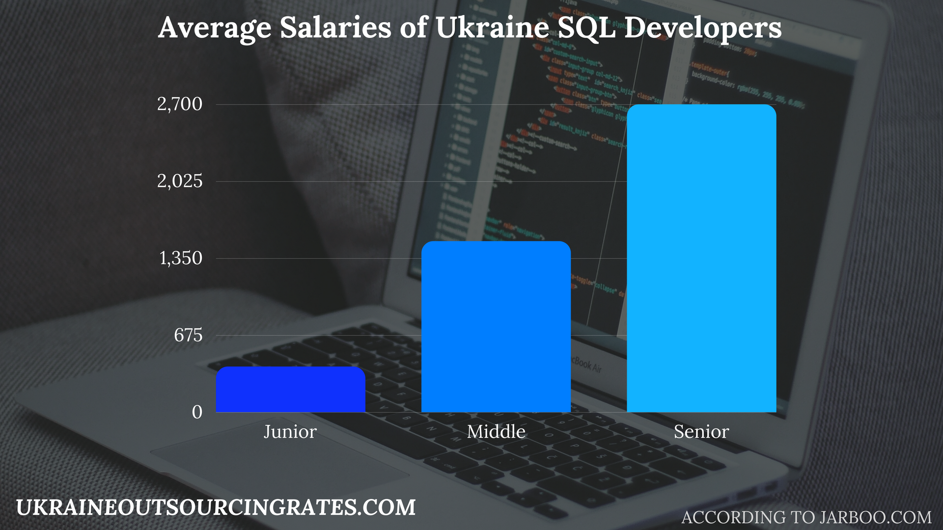 sql development salaries