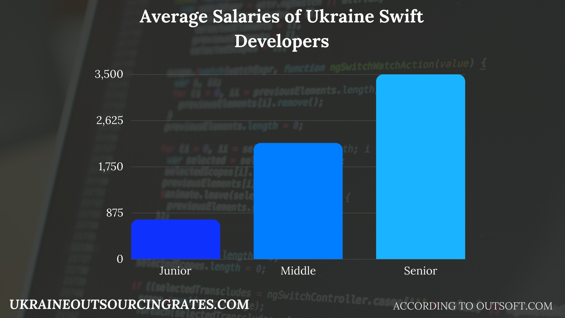 swift applications developers salaries