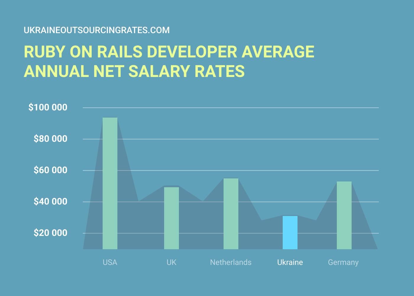 ror developer salary rates