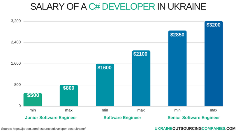 salary of a C# developer in ukraine