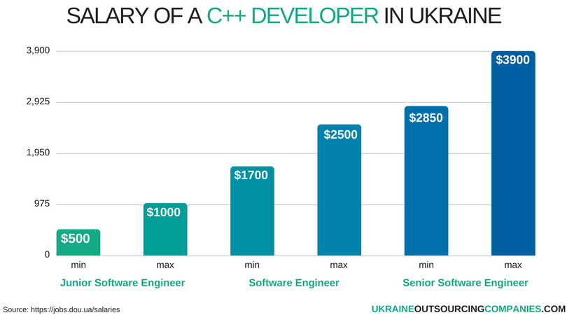 salary of a c++ developer in ukraine
