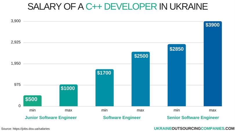 salary of a c++ developer in ukraine