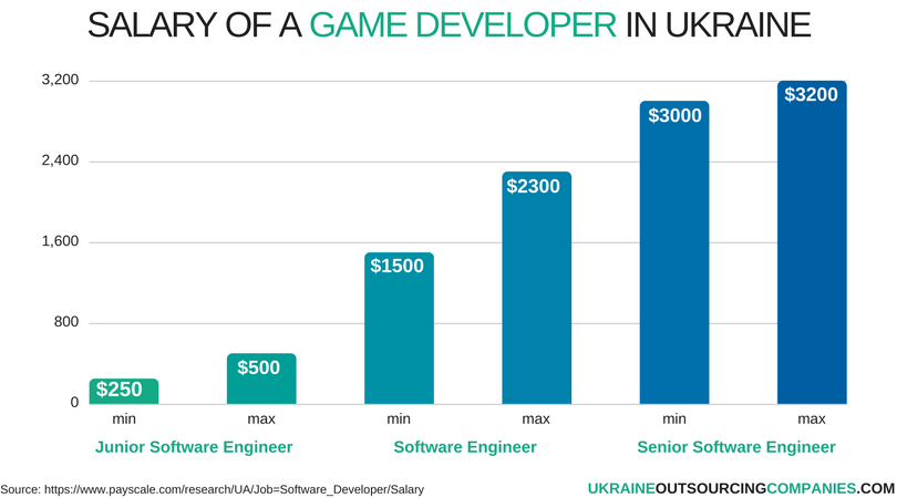 salary of a game developer in ukraine