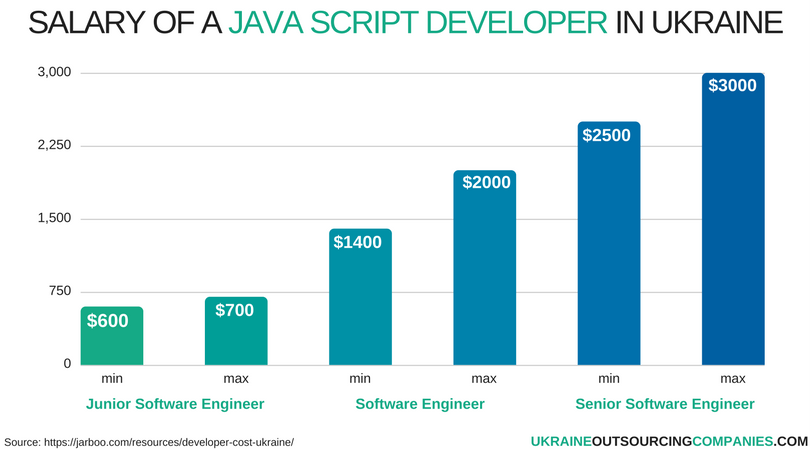 salary of a java script developer in ukraine