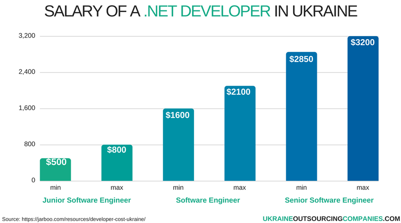 salary of a net developer in ukraine