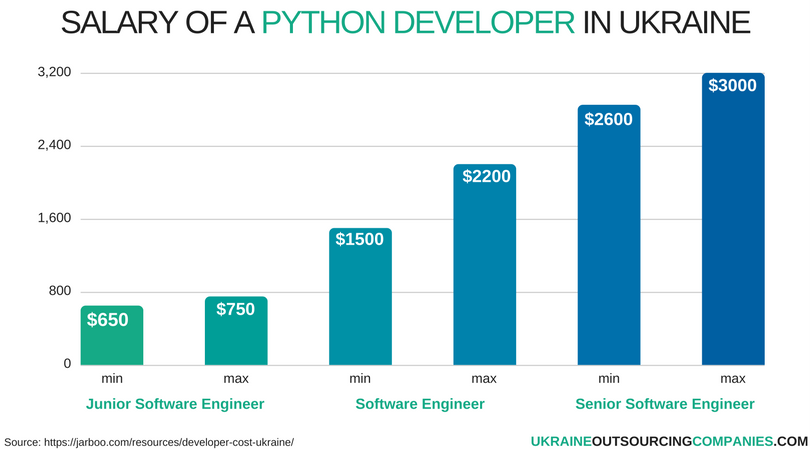 salary of a python developer in ukraine