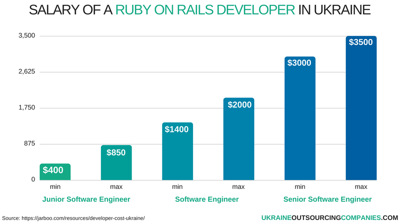 salary of a ruby on rails developer in ukraine