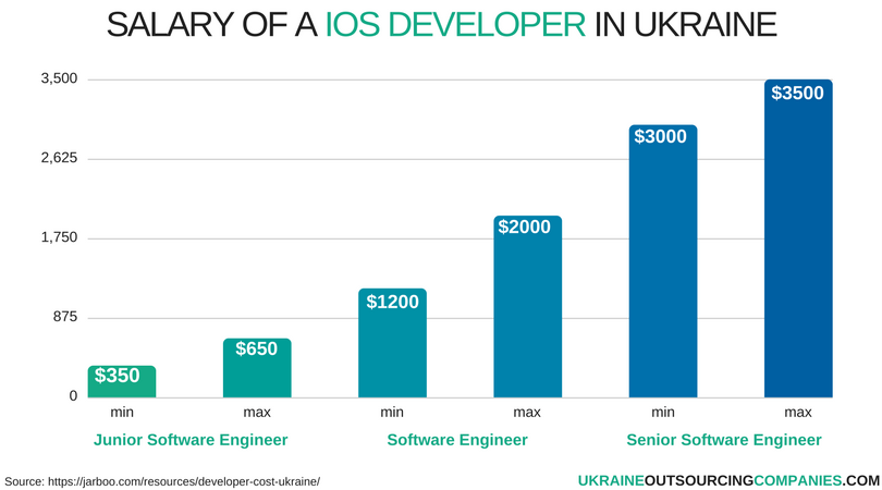 salary of ios developer in ukraine