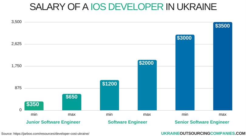 salary of ios developer in ukraine