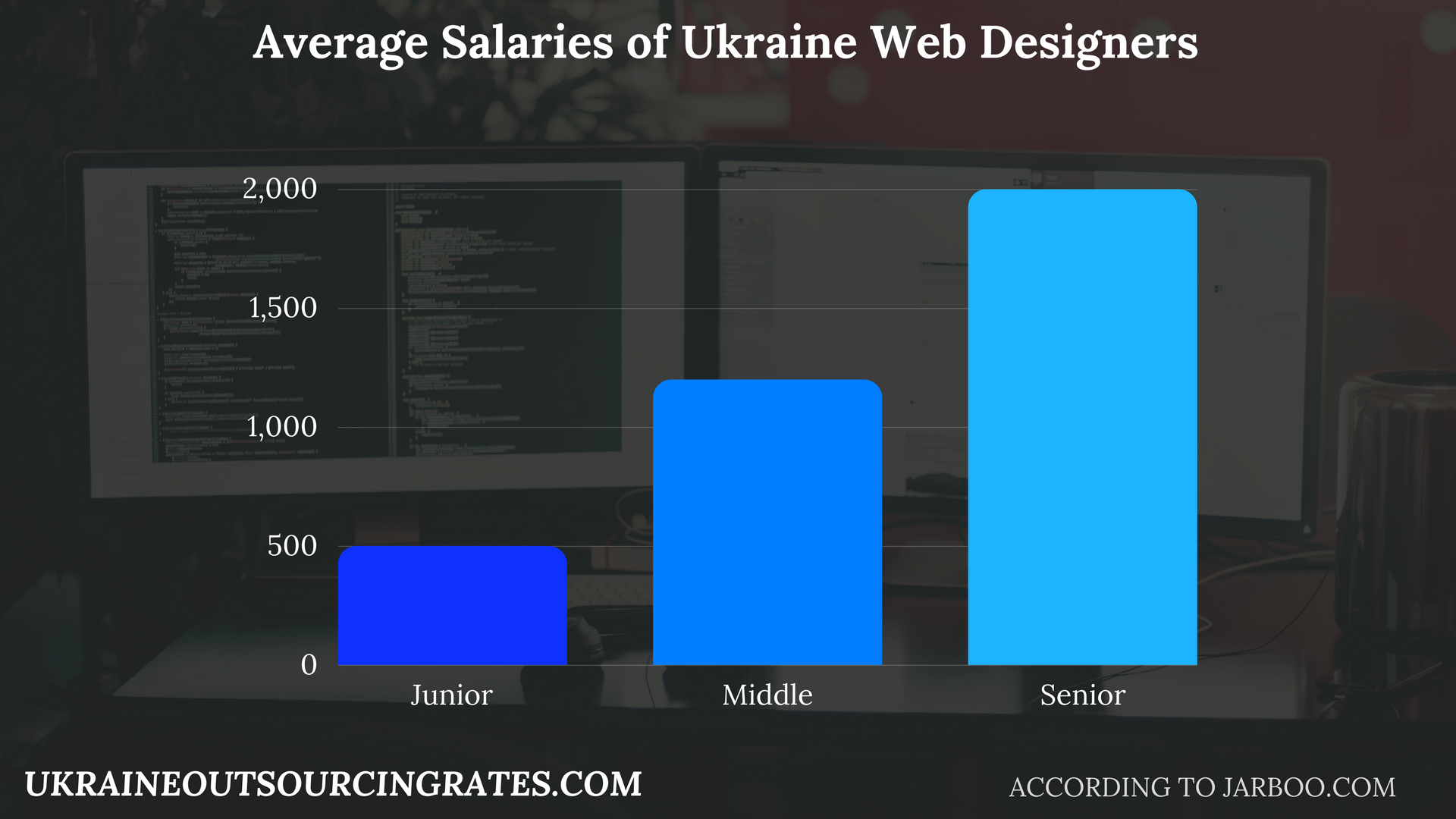 web design ukraine salaries