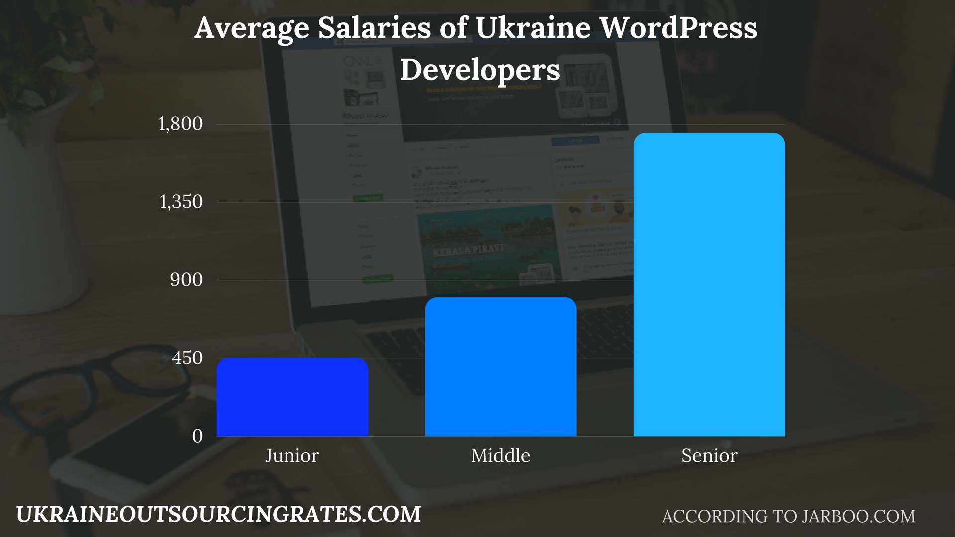 wordpress developer ukraine salaries