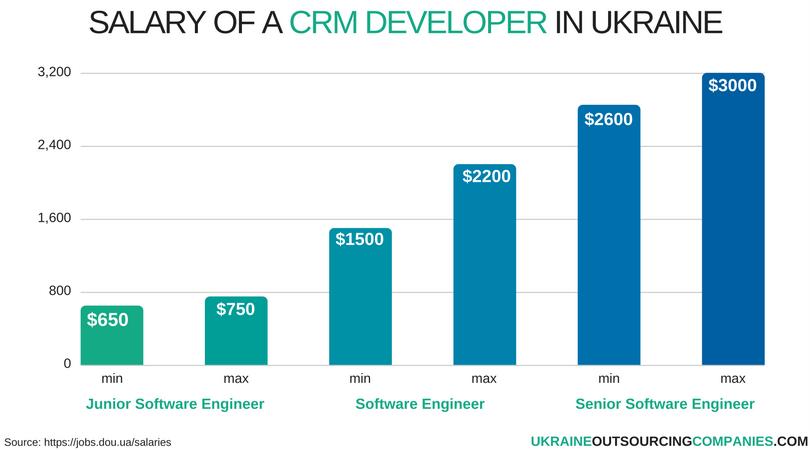 salary of a cmr developer in ukraine
