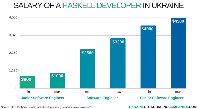 salary of a haskell developer in ukraine