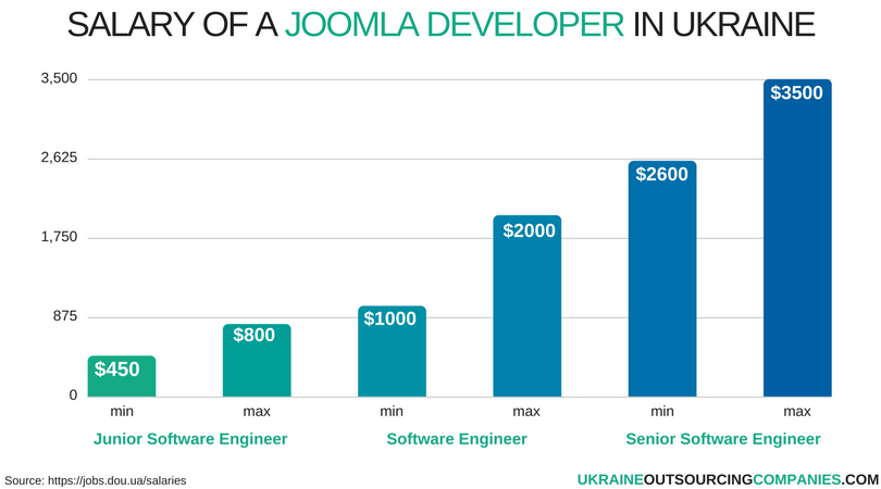 salary of a joomla developer in ukraine