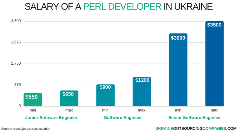 salary of a perl developer in ukraine