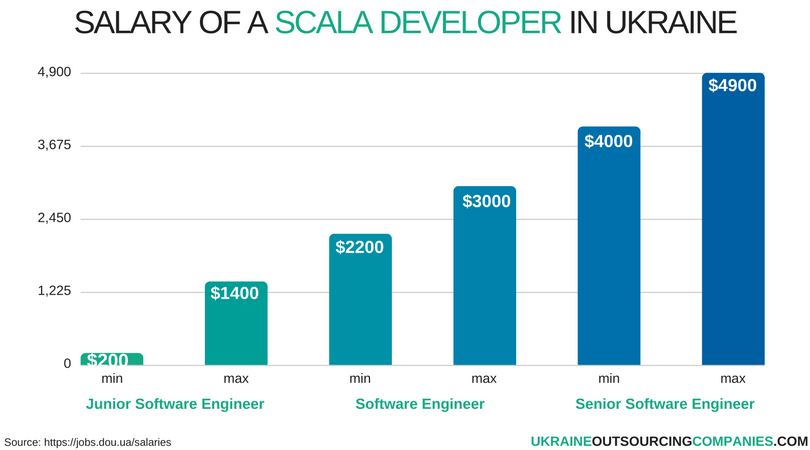 salary of a scala developer in ukraine