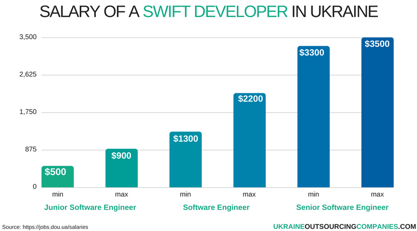 salary of a swift developer in ukraine