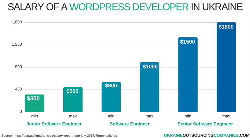 salary of a wordpress developer in ukraine