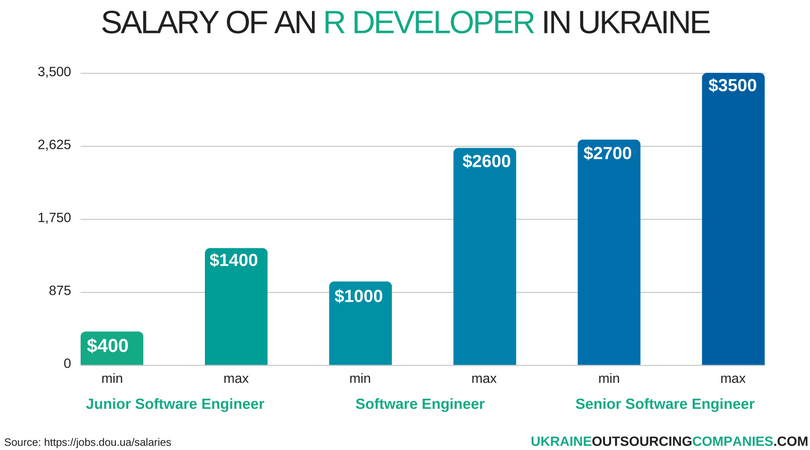salary of an r developer in ukraine