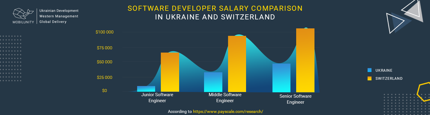 software developer salary in ukraine vs switzerland