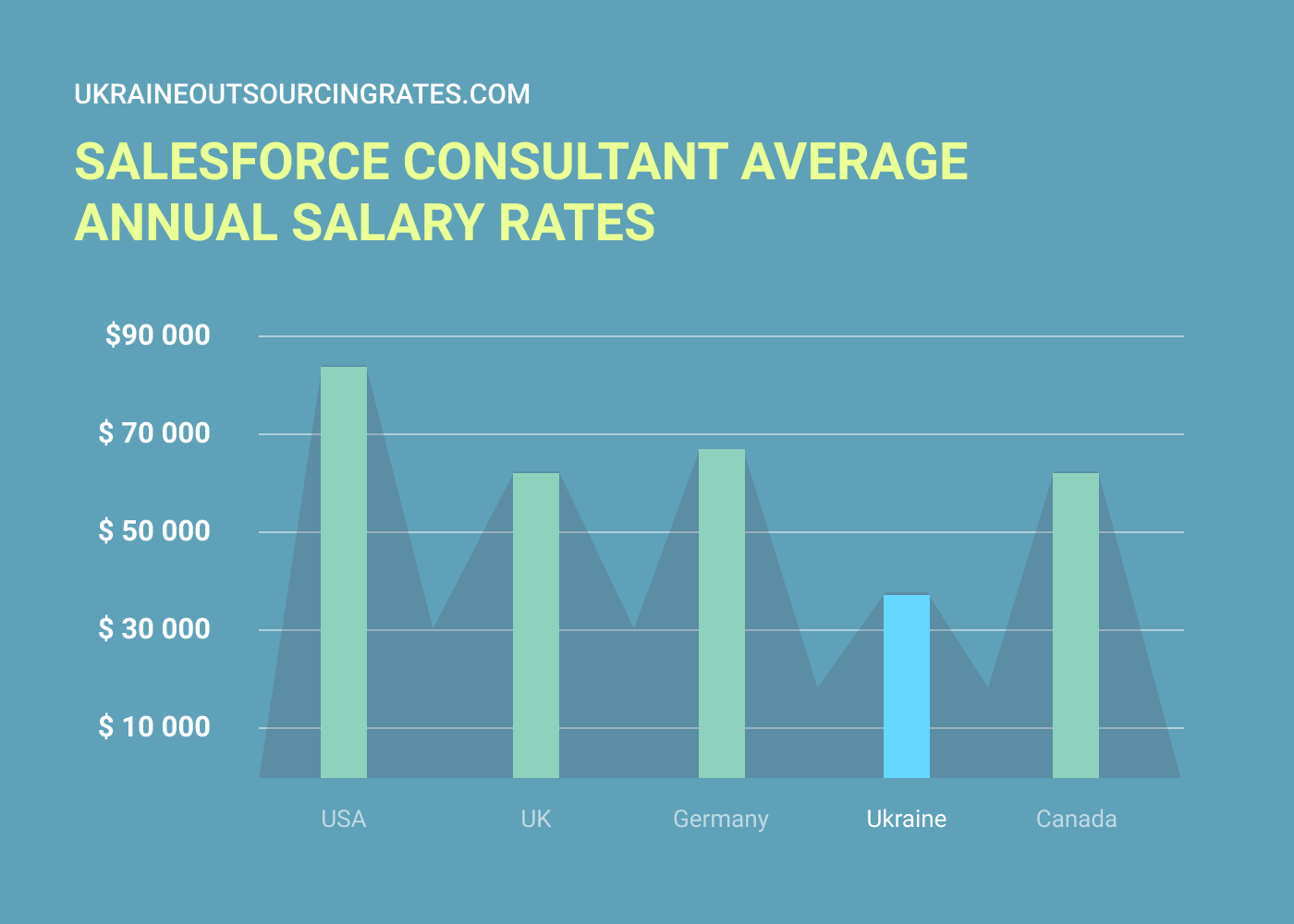 salesforce developer consulting rates