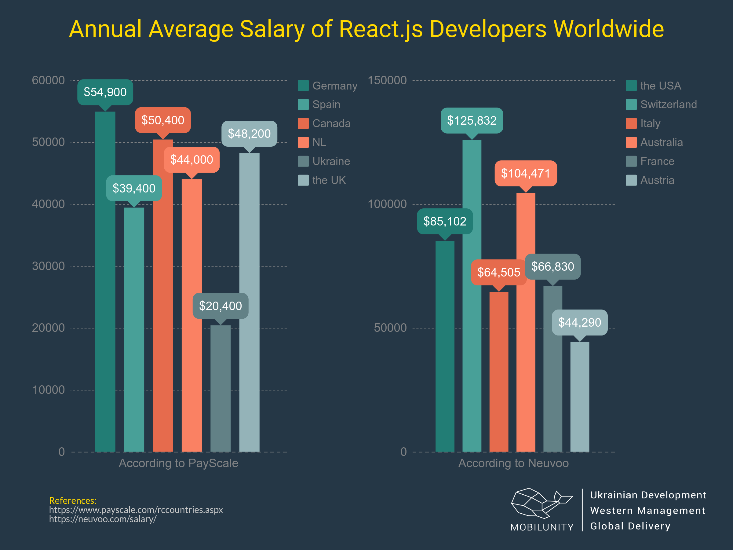 React JS Developer Salary Worldwide