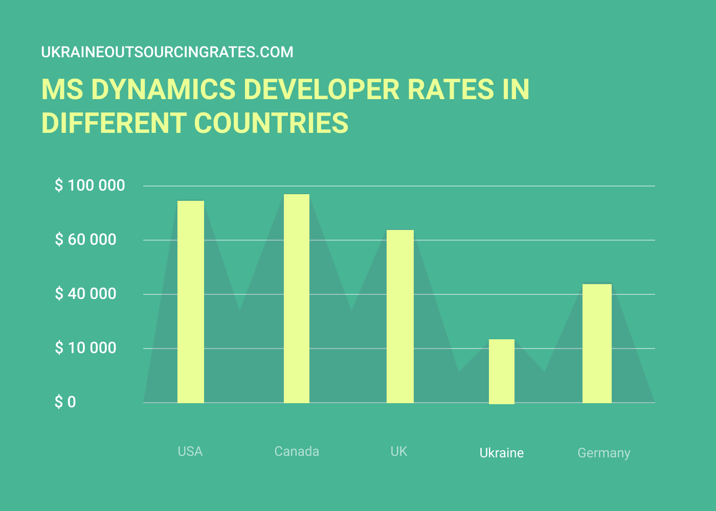 microsoft dynamics developer salary rates in different countries